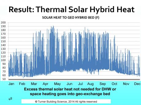 ROSE Cottage Project - GEO-SOLAR HYBRID HEAT GAIN GRAPH