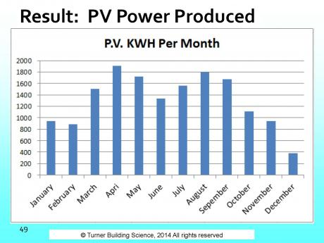ROSE Cottage Project - PV POWER PRODUCTION GRAPH